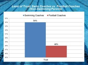 Trust of Swim Coaches vs. Football Coaches