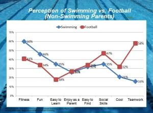 Swimming vs Football Perception