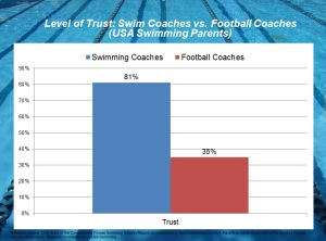 Trust of Swim Coaches vs Football Coaches