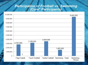 Swimming vs Football Participation