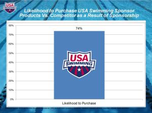 USA Swimming Sponsors