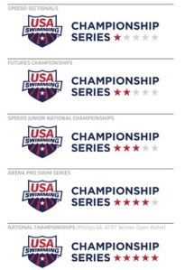 USA Swimming Event Hierarchy